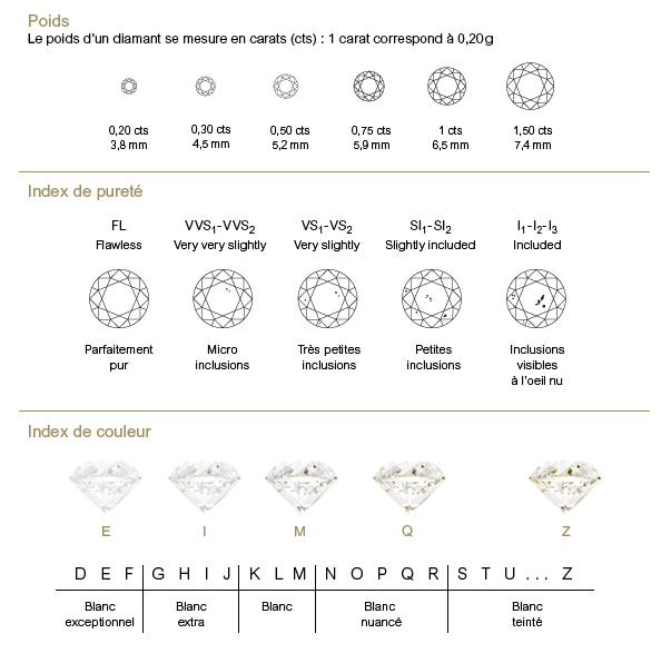 Index Diamant